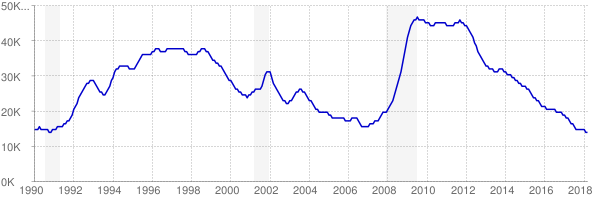 Monthly chart of total unemployed in Hawaii from 1990 to March 2018