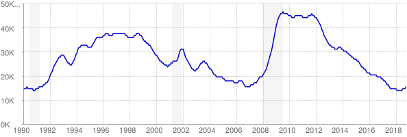 Monthly chart of total unemployed in Hawaii from 1990 to October 2018