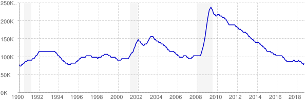 Monthly chart of total unemployed in Oregon from 1990 to October 2018