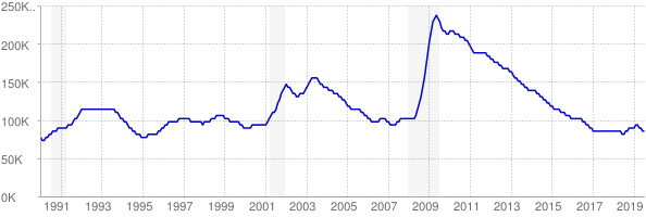 Monthly chart of total unemployed in Oregon from 1990 to July 2019