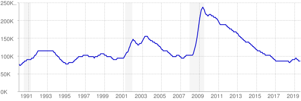 Monthly chart of total unemployed in Oregon from 1990 to August 2019