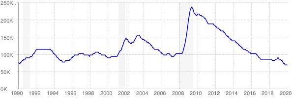 Monthly chart of total unemployed in Oregon from 1990 to January 2020