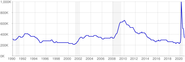 Monthly chart of total unemployed in Ohio from 1990 to November 2020