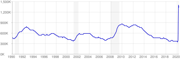 Monthly chart of total unemployed in New York from 1990 to May 2020