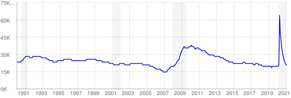 Monthly chart of total unemployed in Montana from 1990 to February 2021