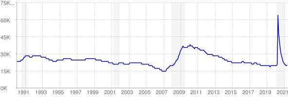 Monthly chart of total unemployed in Montana from 1990 to May 2021
