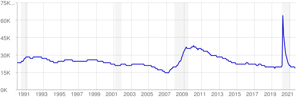 Monthly chart of total unemployed in Montana from 1990 to September 2021