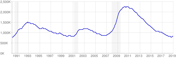 Monthly chart of total unemployed in California from 1990 to January 2019