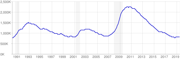 Monthly chart of total unemployed in California from 1990 to July 2019