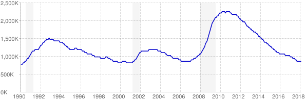 Monthly chart of total unemployed in California from 1990 to February 2018