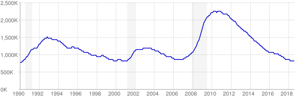 Monthly chart of total unemployed in California from 1990 to August 2018
