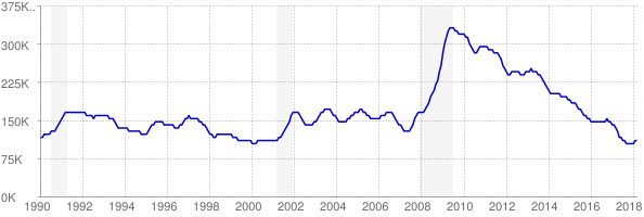 Monthly chart of total unemployed in Tennessee from 1990 to March 2018