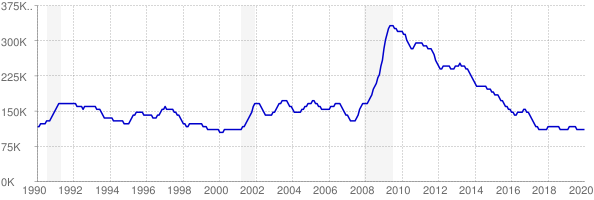 Monthly chart of total unemployed in Tennessee from 1990 to January 2020