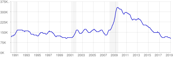 Monthly chart of total unemployed in Tennessee from 1990 to February 2019