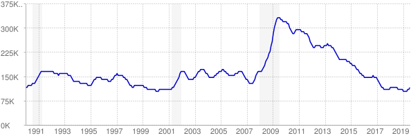 Monthly chart of total unemployed in Tennessee from 1990 to July 2019