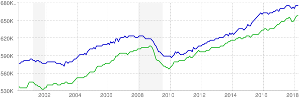 CES and CPS employment chart through April 2018
