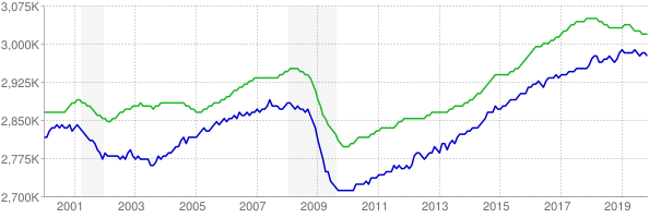 CES and CPS employment chart through November 2019
