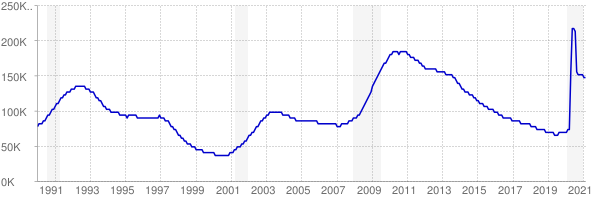 Monthly chart of total unemployed in Connecticut from 1990 to February 2021