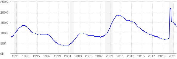 Monthly chart of total unemployed in Connecticut from 1990 to August 2021