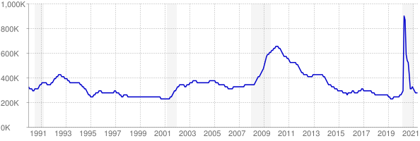 Monthly chart of total unemployed in Ohio from 1990 to May 2021