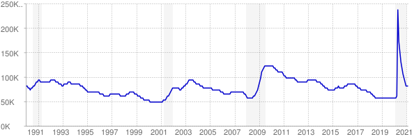 Monthly chart of total unemployed in Oklahoma from 1990 to February 2021
