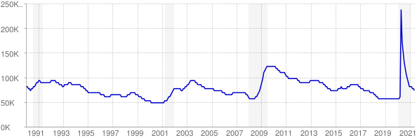 Monthly chart of total unemployed in Oklahoma from 1990 to May 2021