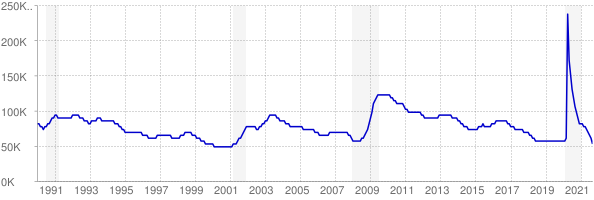 Monthly chart of total unemployed in Oklahoma from 1990 to September 2021
