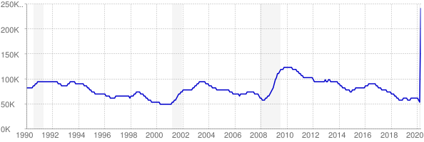 Monthly chart of total unemployed in Oklahoma from 1990 to April 2020