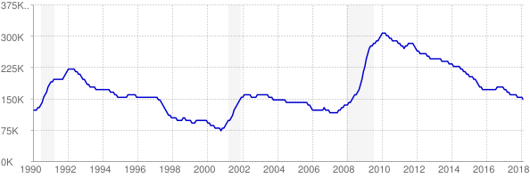 Monthly chart of total unemployed in Virginia from 1990 to February 2018