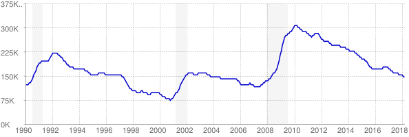 Monthly chart of total unemployed in Virginia from 1990 to March 2018