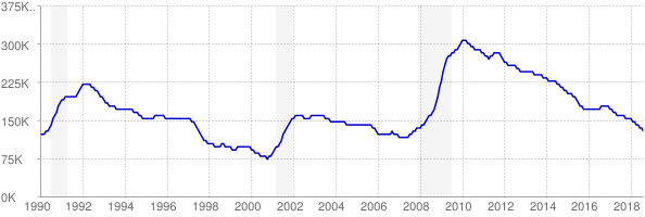 Monthly chart of total unemployed in Virginia from 1990 to August 2018