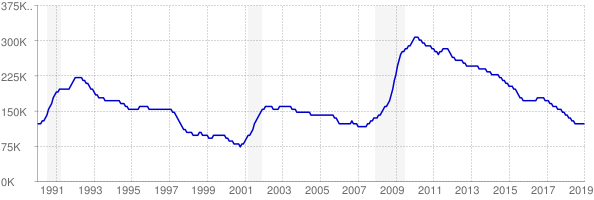 Monthly chart of total unemployed in Virginia from 1990 to January 2019