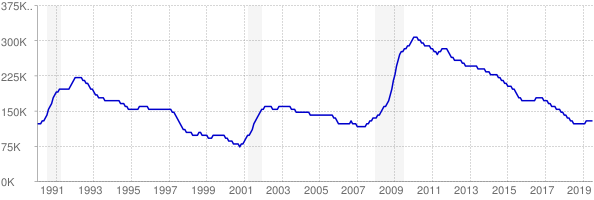 Monthly chart of total unemployed in Virginia from 1990 to July 2019