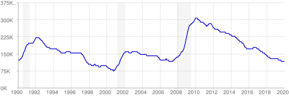 Monthly chart of total unemployed in Virginia from 1990 to January 2020