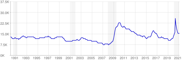 Monthly chart of total unemployed in Wyoming from 1990 to February 2021