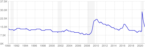 Monthly chart of total unemployed in Wyoming from 1990 to November 2020