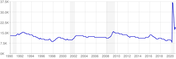 Monthly chart of total unemployed in North Dakota from 1990 to November 2020