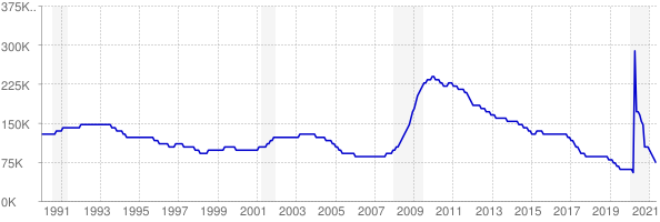 Monthly chart of total unemployed in Alabama from 1990 to May 2021