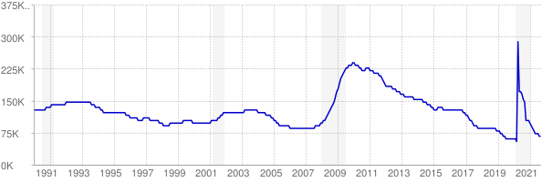 Monthly chart of total unemployed in Alabama from 1990 to September 2021