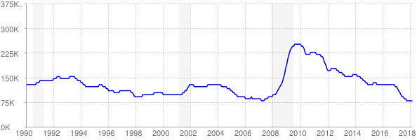 Monthly chart of total unemployed in Alabama from 1990 to March 2018