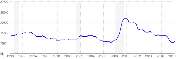 Monthly chart of total unemployed in Alabama from 1990 to May 2018