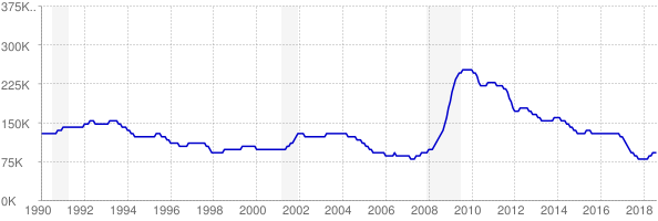 Monthly chart of total unemployed in Alabama from 1990 to August 2018
