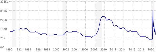 Monthly chart of total unemployed in Alabama from 1990 to November 2020
