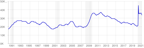 Monthly chart of total unemployed in District of Columbia from 1990 to February 2021