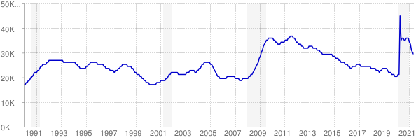 Monthly chart of total unemployed in District of Columbia from 1990 to May 2021
