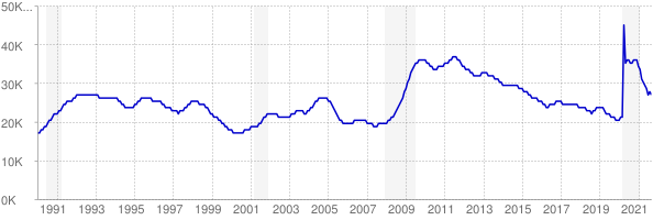 Monthly chart of total unemployed in District of Columbia from 1990 to September 2021