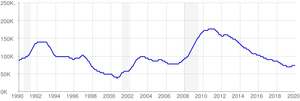 Monthly chart of total unemployed in Connecticut from 1990 to January 2020