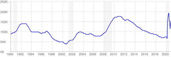 Monthly chart of total unemployed in Connecticut from 1990 to November 2020