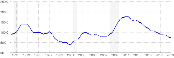 Monthly chart of total unemployed in Connecticut from 1990 to January 2019