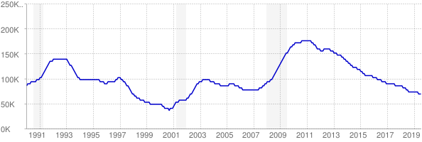 Monthly chart of total unemployed in Connecticut from 1990 to July 2019